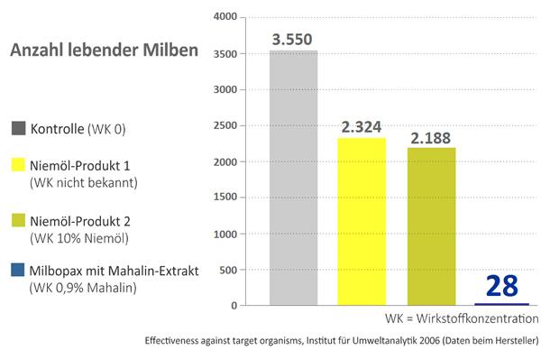 Grafische Darstellung der Wirksamkeit von Milbopax gegen Milben